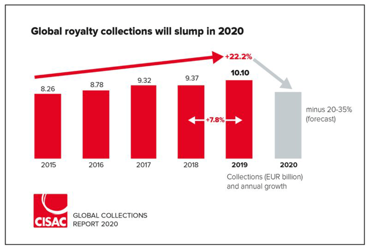 CISAC Global Collections Report 2020